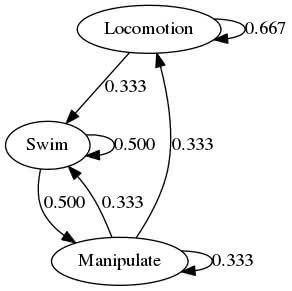 Flow diagram generated with GraphViz script